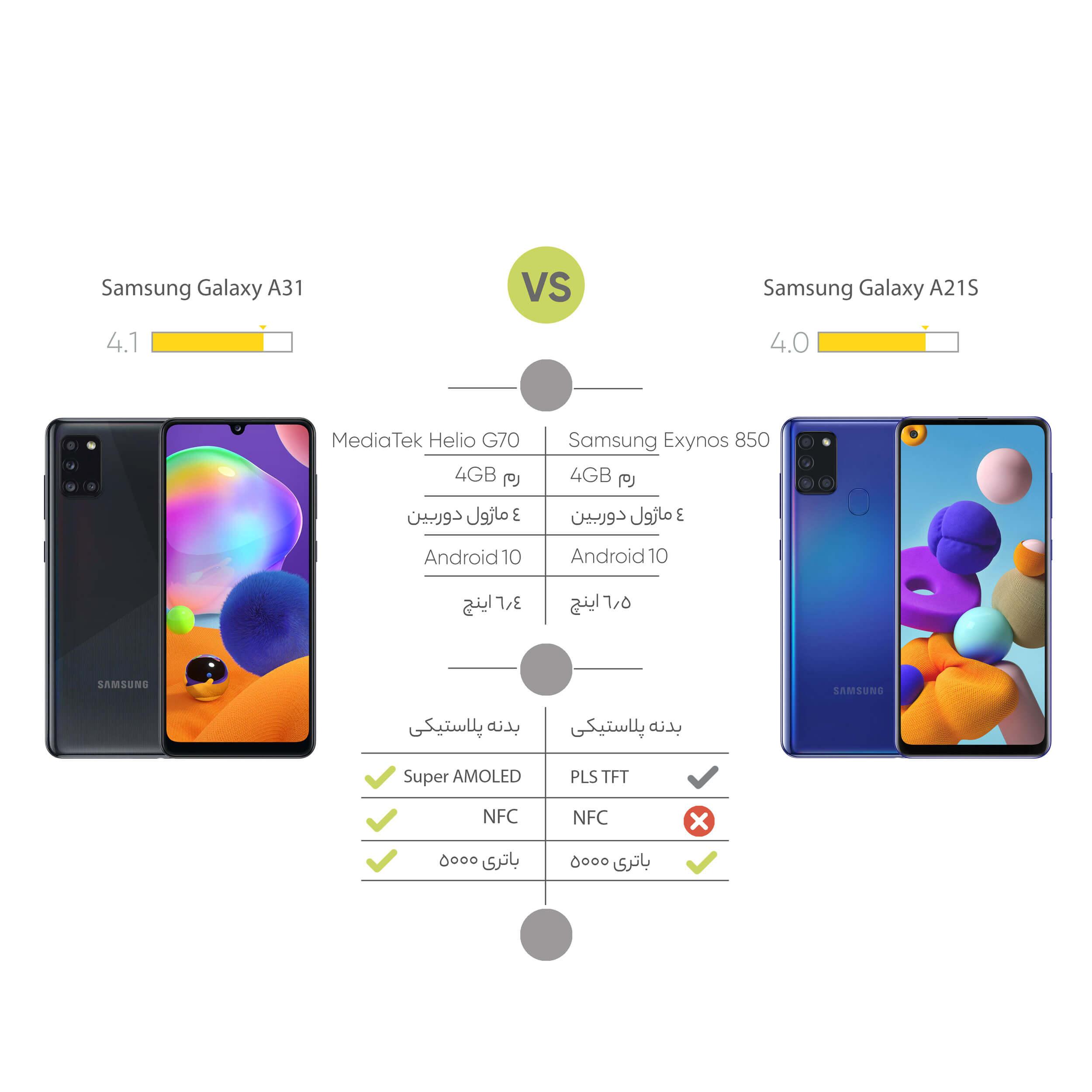 تفاوت گوشی موبایل سامسونگ  Galaxy A31 SM-A315F/DS و Samsung Galaxy A21S َ